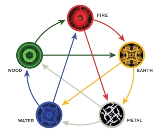 The Five Elements Model